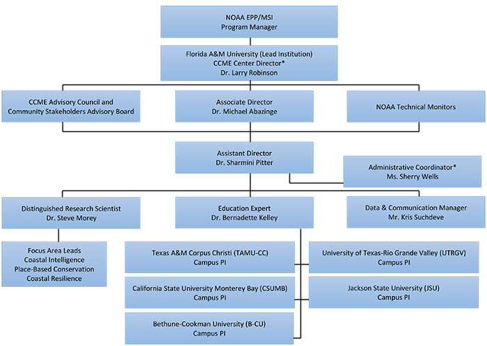 NOAA CCME Management Organization Chart